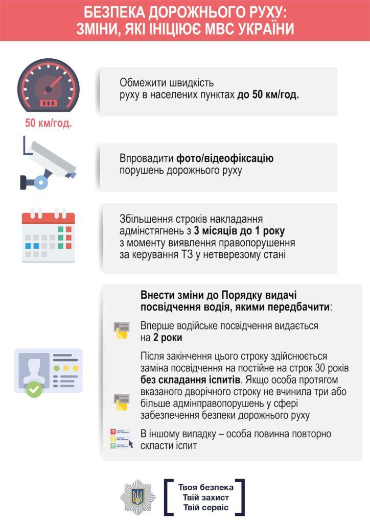 Безопасность дорожного движения: какие новшества ждут украинцев