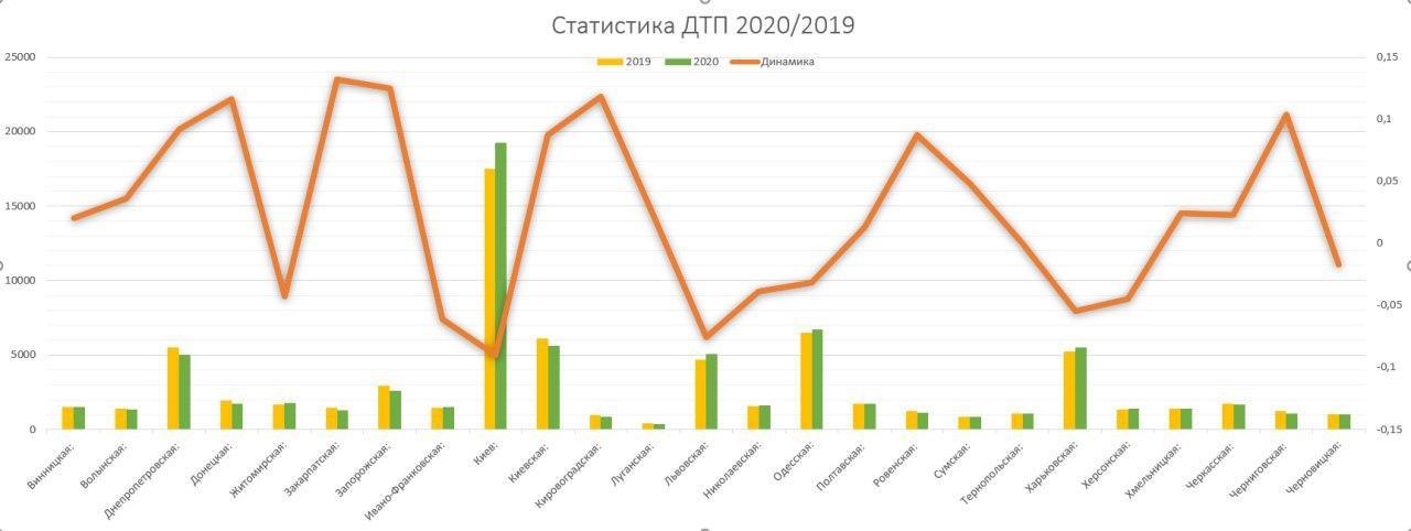 статистика дтп 2019-2020